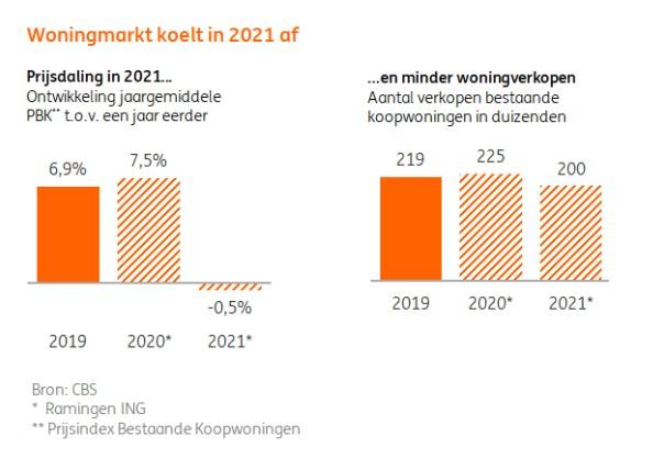 ING 2021
