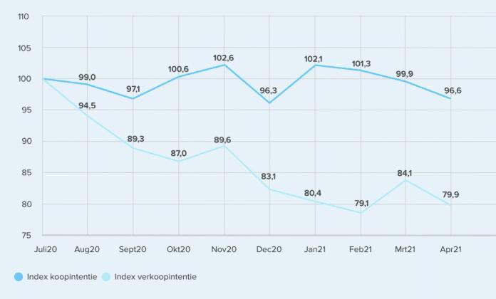 funda Index april 2021 koopintentie